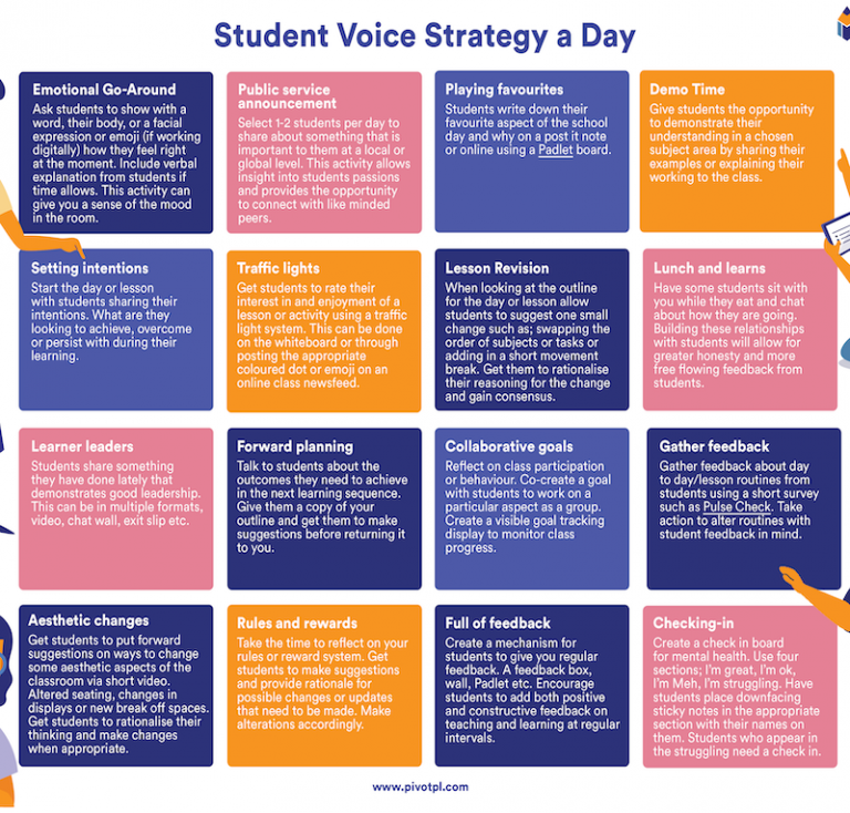 Student Voice Strategy A Day